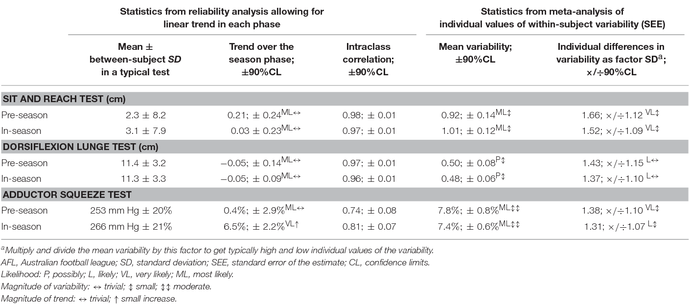 Table 2 from Normal Variability of Weekly Musculoskeletal Screening