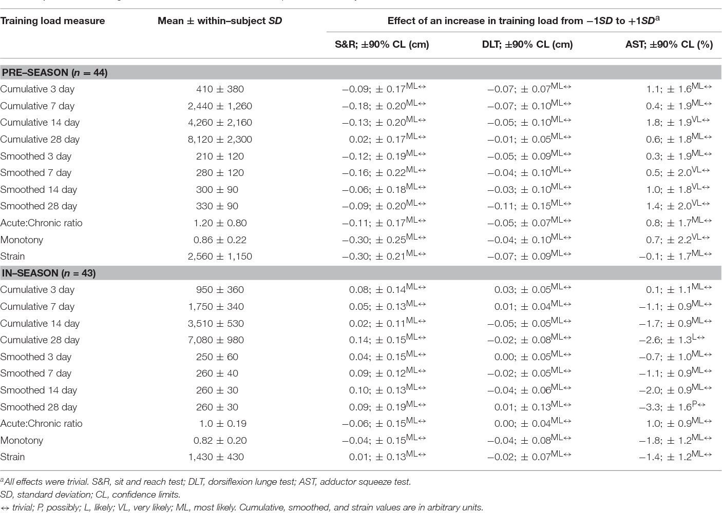 Table 3 from Normal Variability of Weekly Musculoskeletal Screening