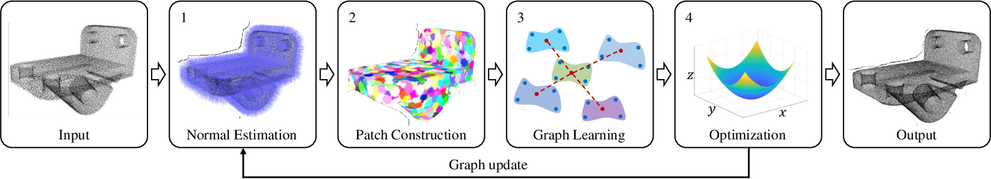 Figure 2 for Feature Graph Learning for 3D Point Cloud Denoising