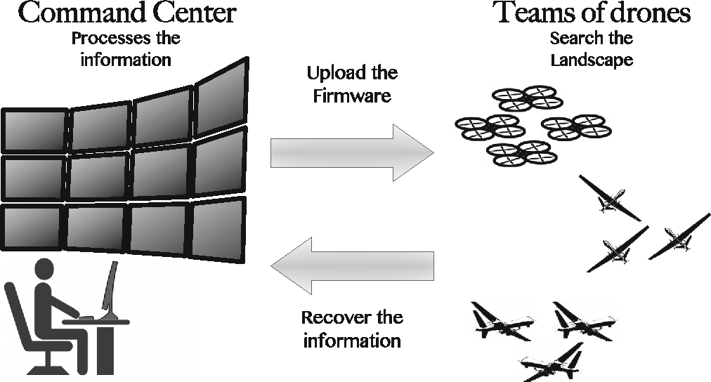 Figure 1 for Drone Squadron Optimization: a Self-adaptive Algorithm for Global Numerical Optimization
