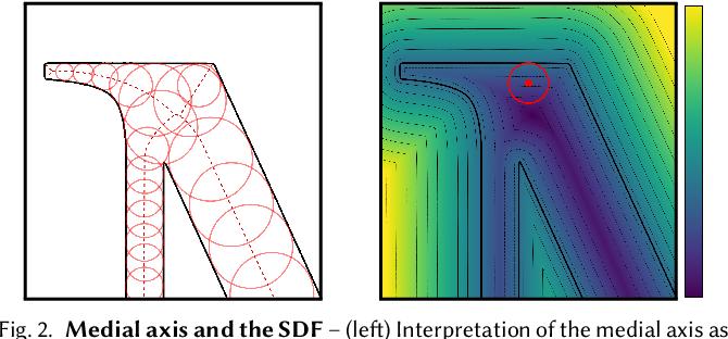 Figure 3 for Deep Medial Fields