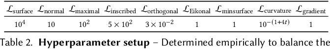 Figure 4 for Deep Medial Fields