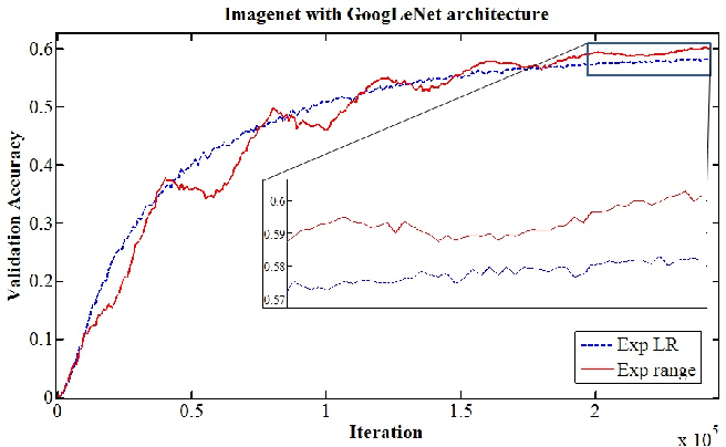 Cyclical Learning Rates for Training Neural Networks - Semantic Scholar