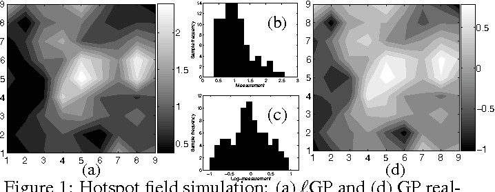 Figure 1 for Information-Theoretic Approach to Efficient Adaptive Path Planning for Mobile Robotic Environmental Sensing