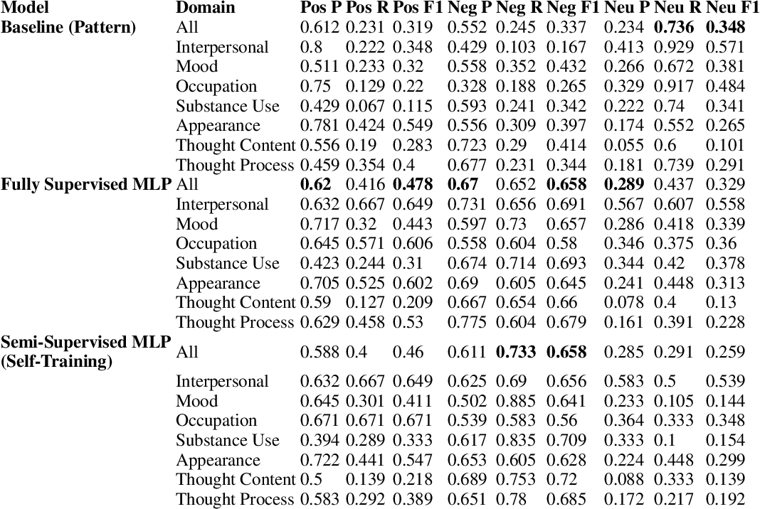 Figure 3 for Distinguishing Clinical Sentiment: The Importance of Domain Adaptation in Psychiatric Patient Health Records