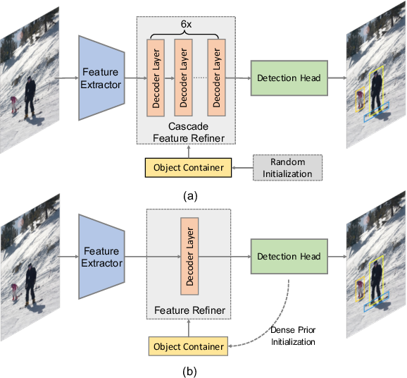 Figure 1 for Efficient DETR: Improving End-to-End Object Detector with Dense Prior