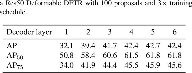 Figure 3 for Efficient DETR: Improving End-to-End Object Detector with Dense Prior