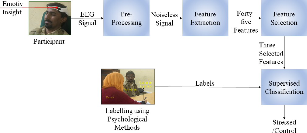 Figure 1 for Electroencephalography based Classification of Long-term Stress using Psychological Labeling