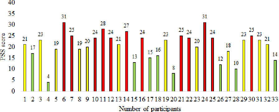 Figure 3 for Electroencephalography based Classification of Long-term Stress using Psychological Labeling