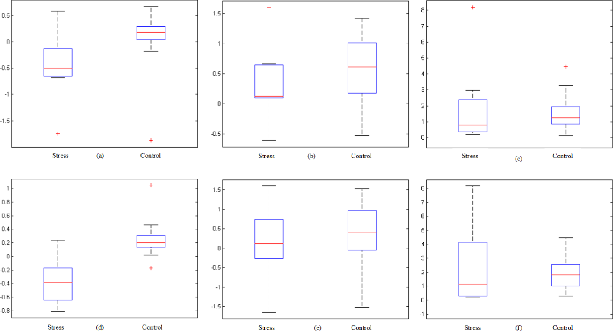 Figure 4 for Electroencephalography based Classification of Long-term Stress using Psychological Labeling