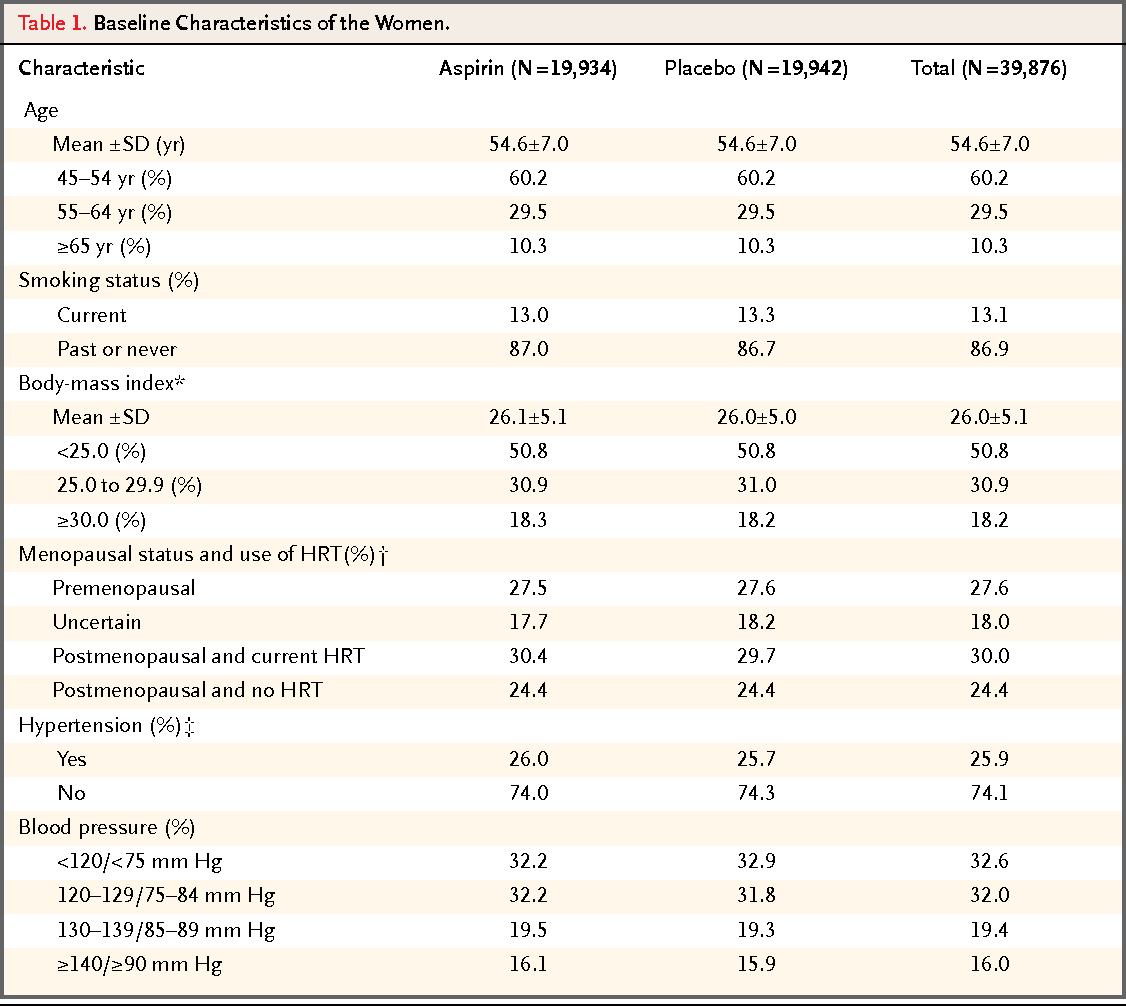 a randomized trial of low dose aspirin Randomized trials have shown that low-dose aspirin decreases the risk of a first myocardial infarction in men, with little effect on the risk of ischemic stroke there are few similar data in.