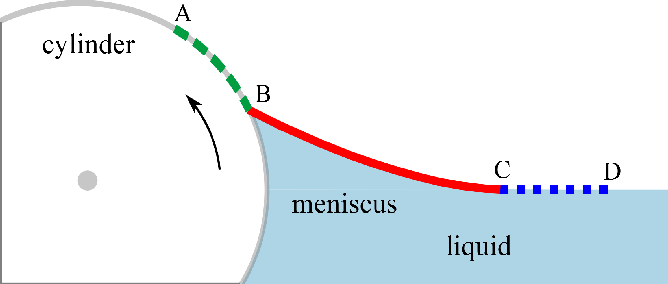 Figure 3 from Measuring contact angle and meniscus shape with a