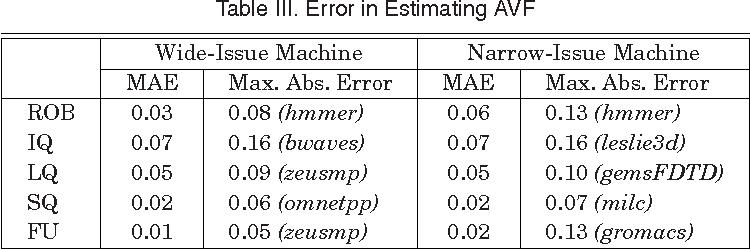 Table III. Error in Estimating AVF