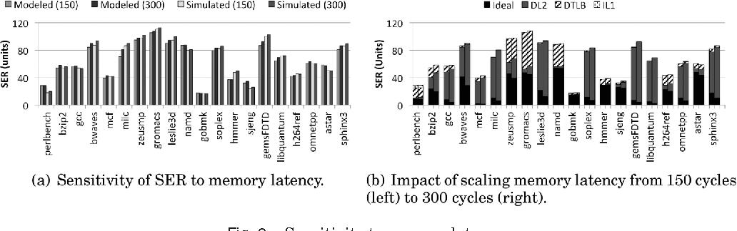 Fig. 9. Sensitivity to memory latency.