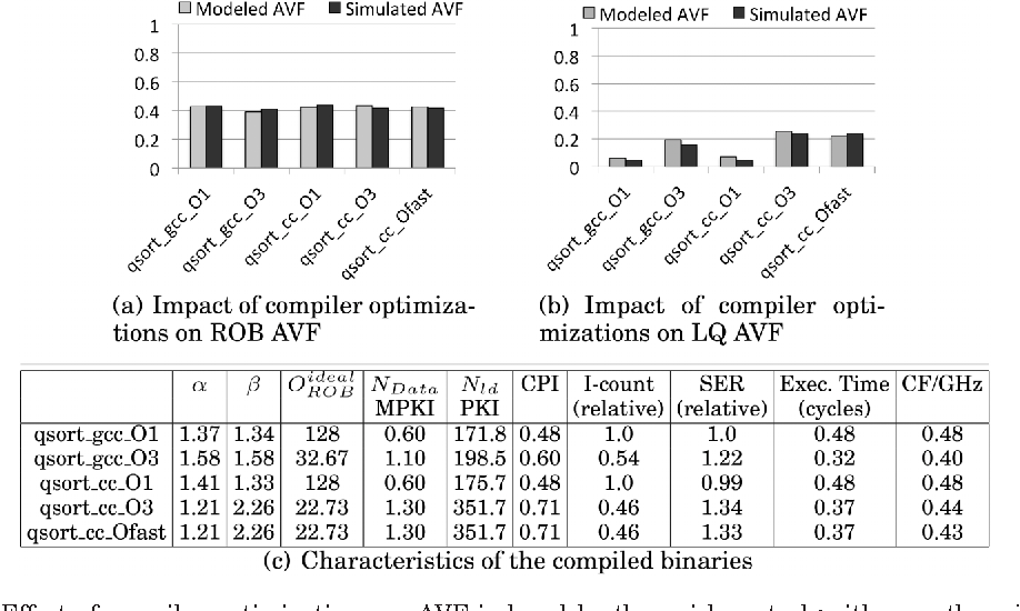 Fig. 11. Effect of compiler optimizations on AVF induced by the quick sort algorithm on the wide-issue machine.