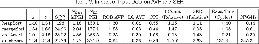 Table V. Impact of Input Data on AVF and SER
