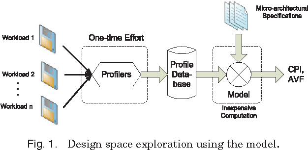 Fig. 1. Design space exploration using the model.