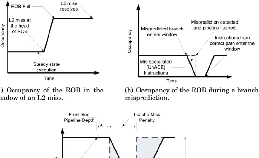 Fig. 2. Modeling the occupancy of the ROB using interval analysis.