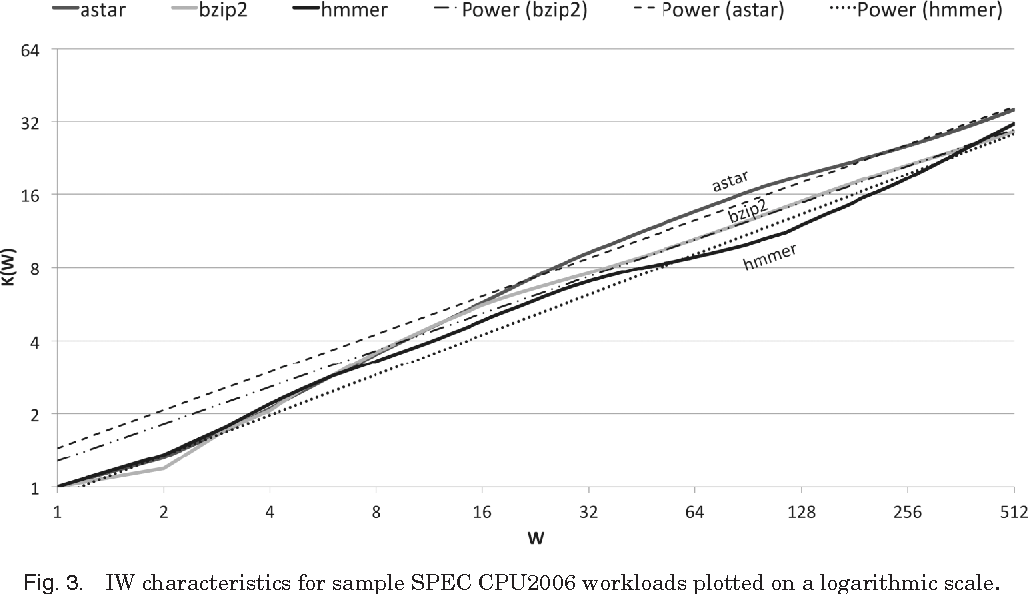 Fig. 3. IW characteristics for sample SPEC CPU2006 workloads plotted on a logarithmic scale.