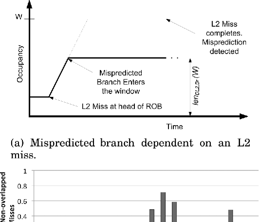 Fig. 4. Modeling the effects of interactions between miss events on occupancy.