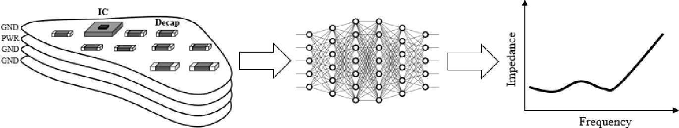 Figure 1 for Fast PDN Impedance Prediction Using Deep Learning