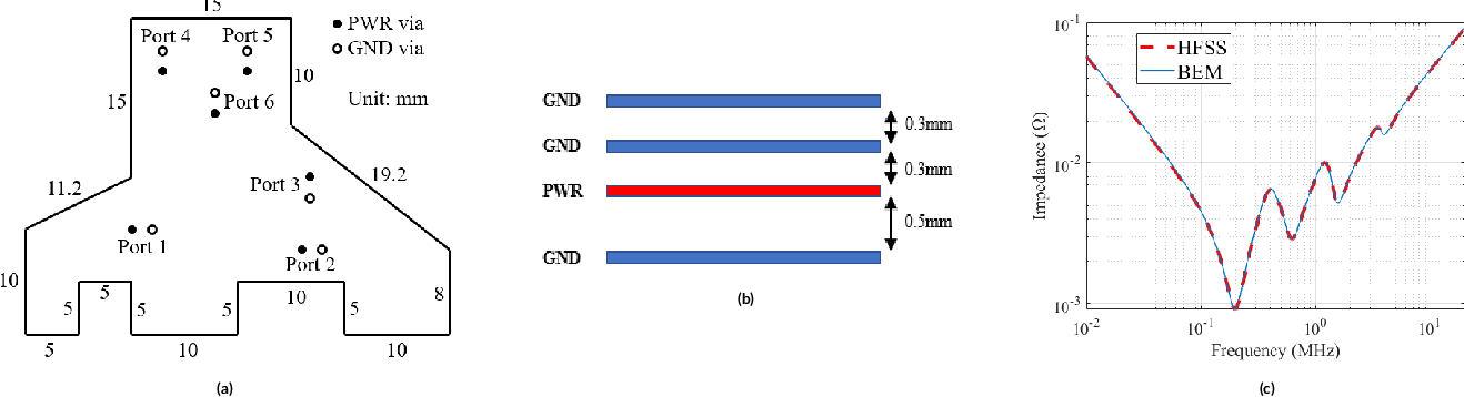 Figure 3 for Fast PDN Impedance Prediction Using Deep Learning