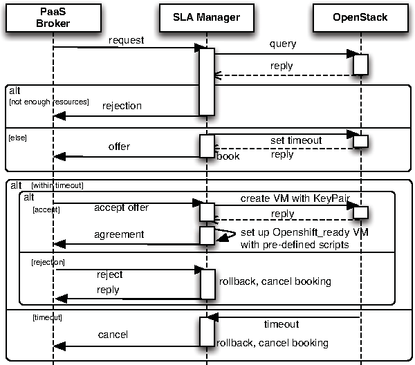 Qos Aware Vm Placement In Multi Domain Service Level Agreements