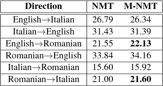 Figure 2 for Multilingual Neural Machine Translation for Zero-Resource Languages