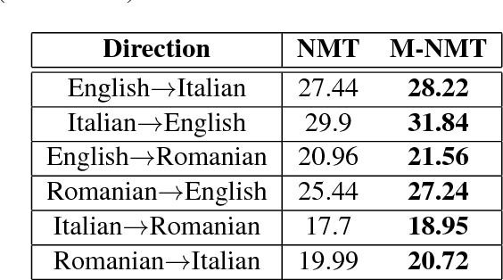 Figure 3 for Multilingual Neural Machine Translation for Zero-Resource Languages