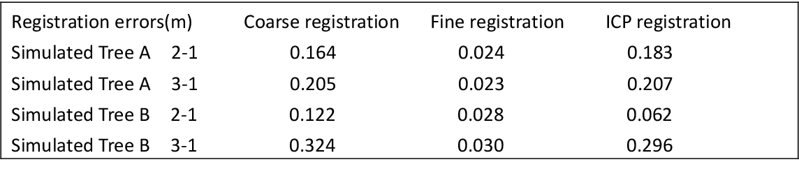 Figure 3 for Automatic marker-free registration of tree point-cloud data based on rotating projection