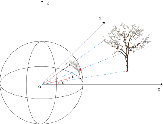 Figure 2 for Automatic marker-free registration of tree point-cloud data based on rotating projection