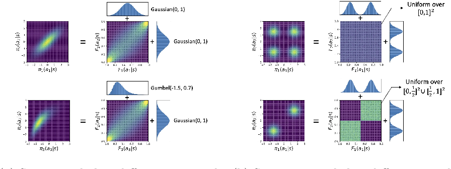 Figure 1 for Multi-Agent Imitation Learning with Copulas