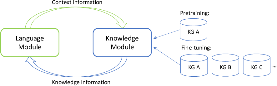 Figure 1 for JAKET: Joint Pre-training of Knowledge Graph and Language Understanding