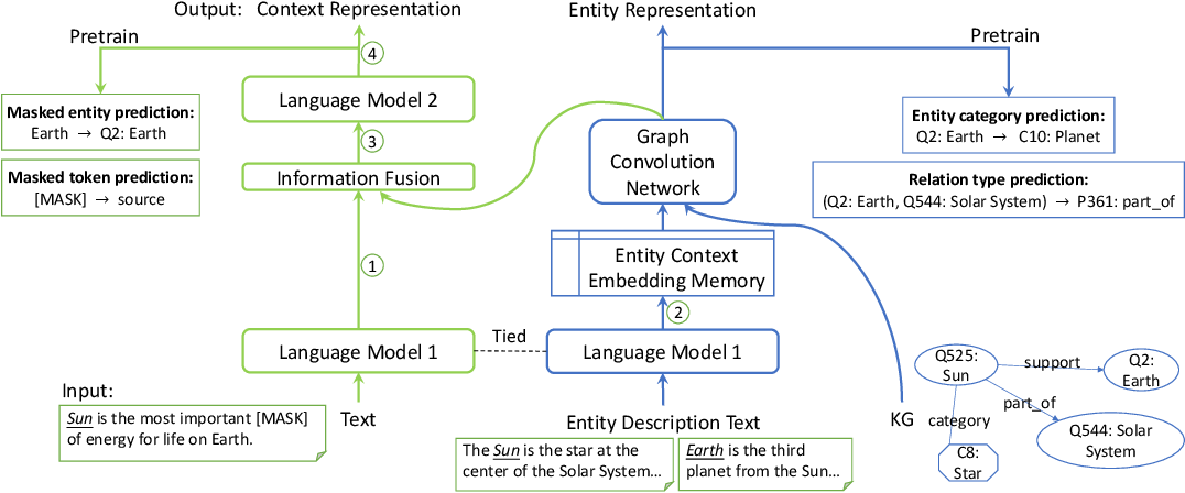 Figure 3 for JAKET: Joint Pre-training of Knowledge Graph and Language Understanding