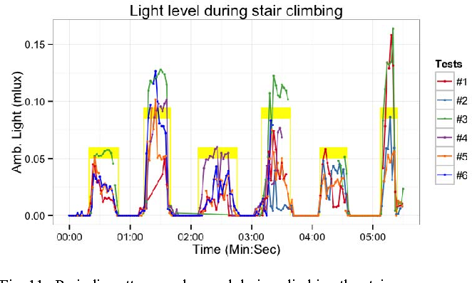 Figure 3 for Environmental Sensing by Wearable Device for Indoor Activity and Location Estimation