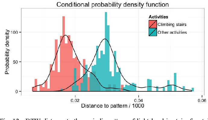 Figure 4 for Environmental Sensing by Wearable Device for Indoor Activity and Location Estimation