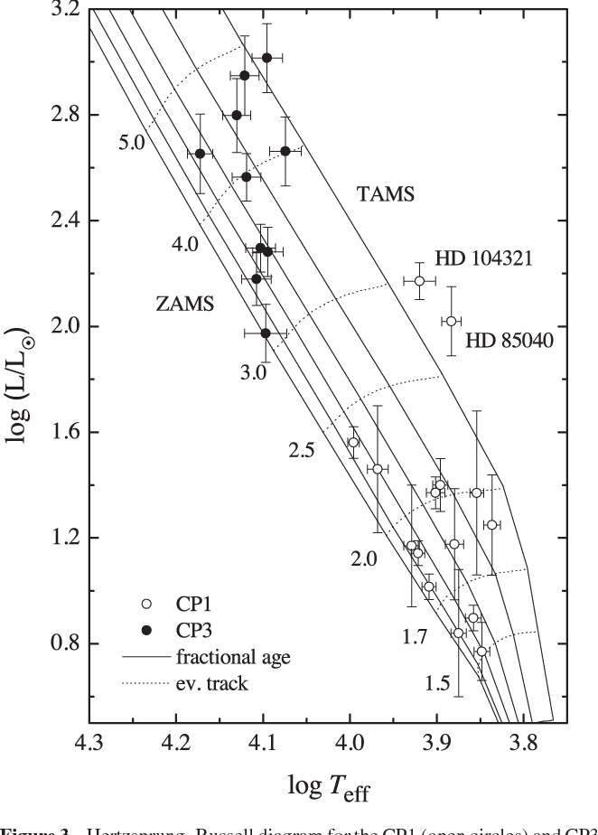 Figure 3 From A Photometric Study Of Chemically Peculiar Stars With
