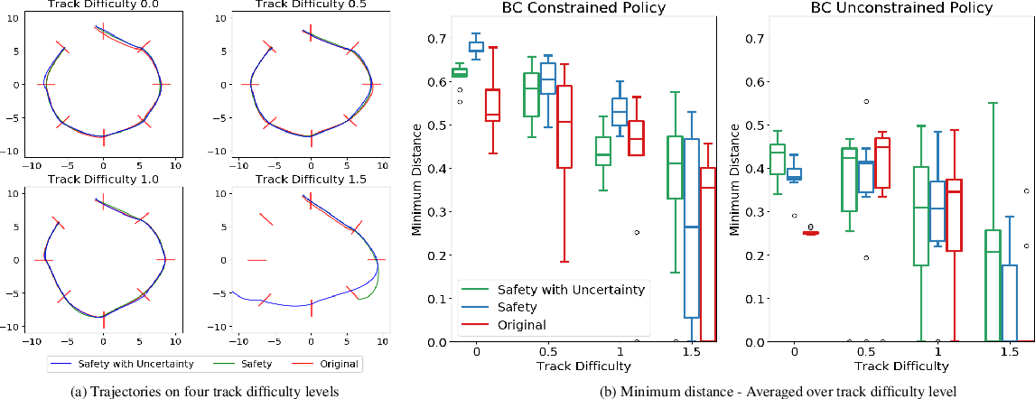 Figure 4 for Safety Considerations in Deep Control Policies with Safety Barrier Certificates Under Uncertainty