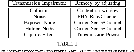Table I from Measuring Transmission Opportunities in 802 11 Links