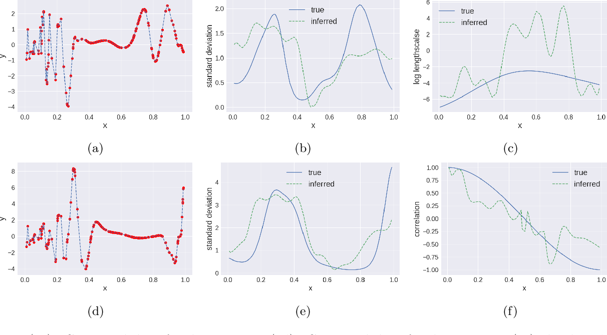 Figure 1 for Nonstationary Multivariate Gaussian Processes for Electronic Health Records