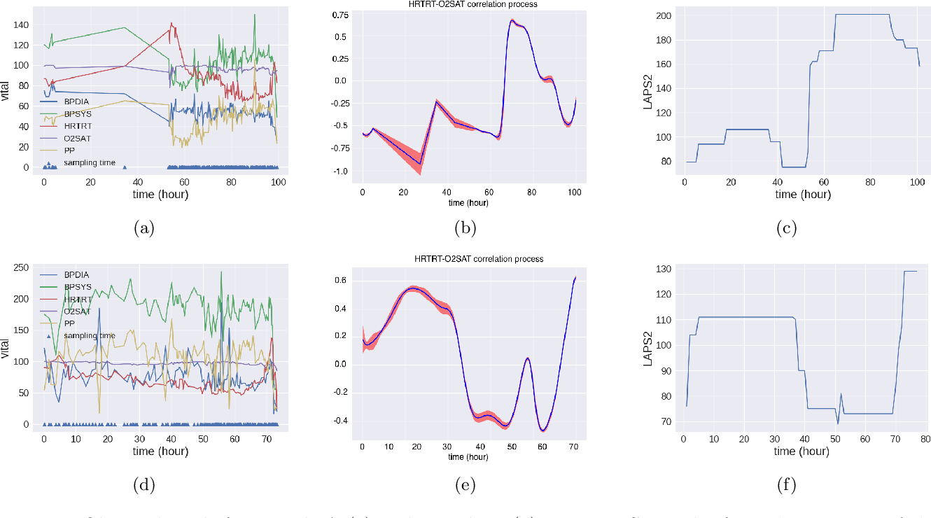 Figure 4 for Nonstationary Multivariate Gaussian Processes for Electronic Health Records