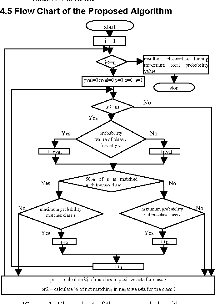 Figure 2 for Text Classification using Association Rule with a Hybrid Concept of Naive Bayes Classifier and Genetic Algorithm