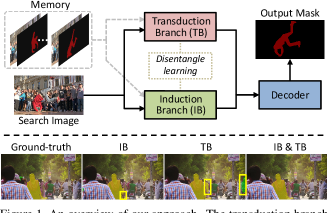 Figure 1 for Joint Inductive and Transductive Learning for Video Object Segmentation