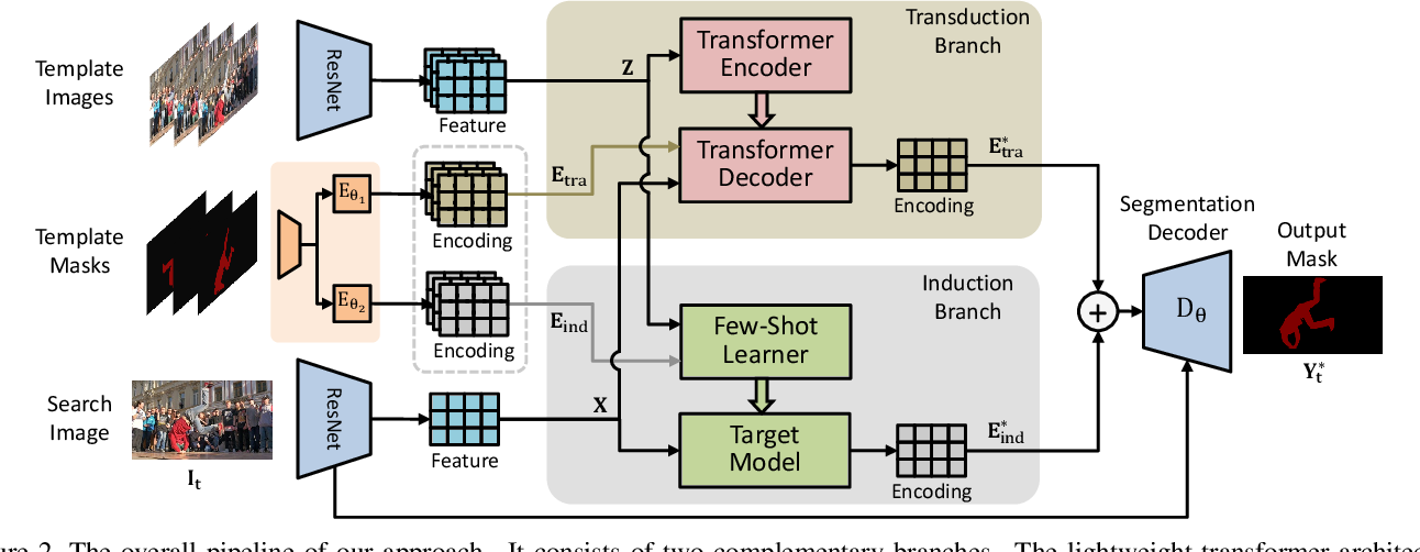 Figure 3 for Joint Inductive and Transductive Learning for Video Object Segmentation