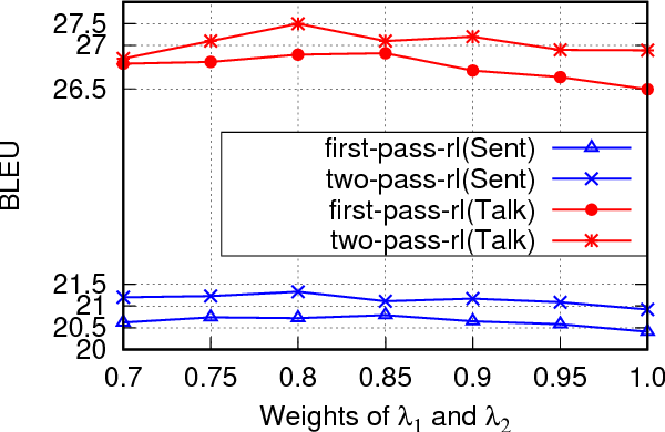 Figure 4 for Modeling Coherence for Discourse Neural Machine Translation