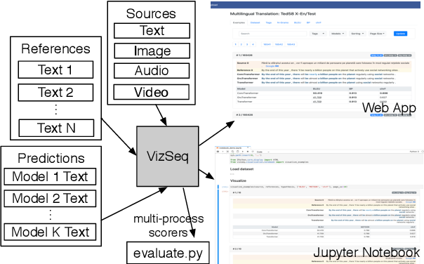 Figure 1 for VizSeq: A Visual Analysis Toolkit for Text Generation Tasks