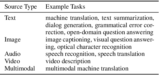 Figure 2 for VizSeq: A Visual Analysis Toolkit for Text Generation Tasks