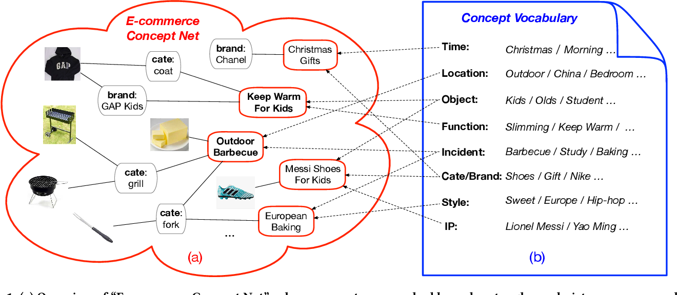 Figure 1 for Conceptualize and Infer User Needs in E-commerce