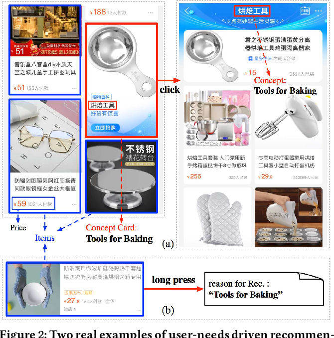 Figure 3 for Conceptualize and Infer User Needs in E-commerce