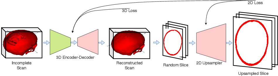 Figure 3 for Cranial Implant Prediction using Low-Resolution 3D Shape Completion and High-Resolution 2D Refinement